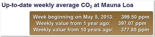 gráfica CO2